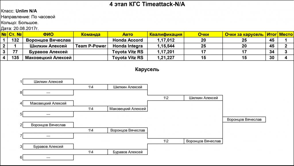 Unlim_NA_4__stage_timeattack_na
