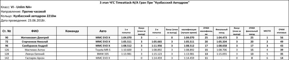 3_stage_Timeattack_NA_2018_Unlim_NA+