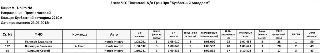 3_stage_Timeattack_NA_2018_Unlim_NA