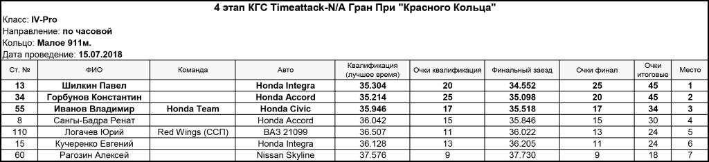 IV_stage_Timeattak_NA_Pro