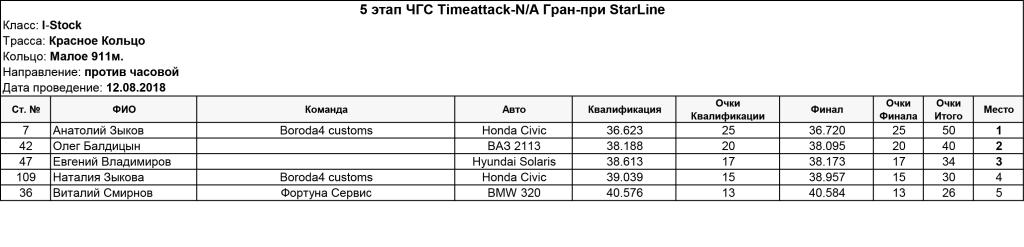 5_stage_Timeattack_NA_Gran-pri_StarLine_I_Stock