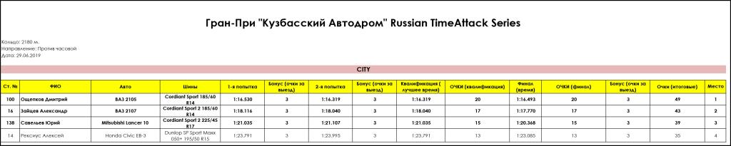 CITY_Gran_Pri_Kuzbasskiy_Avtodrom_Russian_Timeattack_Series_29.06.2019