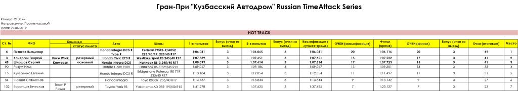 HOT_TRACK_Gran_Pri_Kuzbasskiy_Avtodrom_Russian_Timeattack_Series_29.06.2019