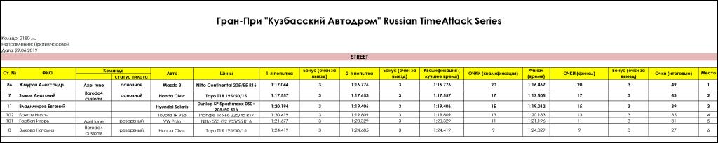 STREET_Gran_Pri_Kuzbasskiy_Avtodrom_Russian_Timeattack_Series_29.06.2019