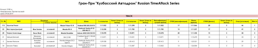TRACK_Gran_Pri_Kuzbasskiy_Avtodrom_Russian_Timeattack_Series_29.06.2019
