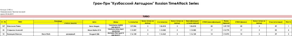 TURBO_Gran_Pri_Kuzbasskiy_Avtodrom_Russian_Timeattack_Series_29.06.2019