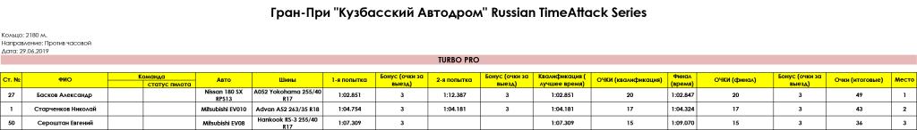 TURBO_PRO_Gran_Pri_Kuzbasskiy_Avtodrom_Russian_Timeattack_Series_29.06.2019