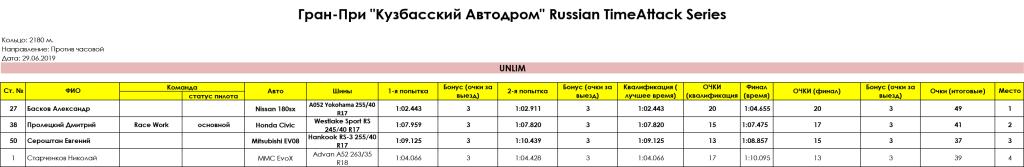 UNLIM_Gran_Pri_Kuzbasskiy_Avtodrom_Russian_Timeattack_Series_29.06.2019