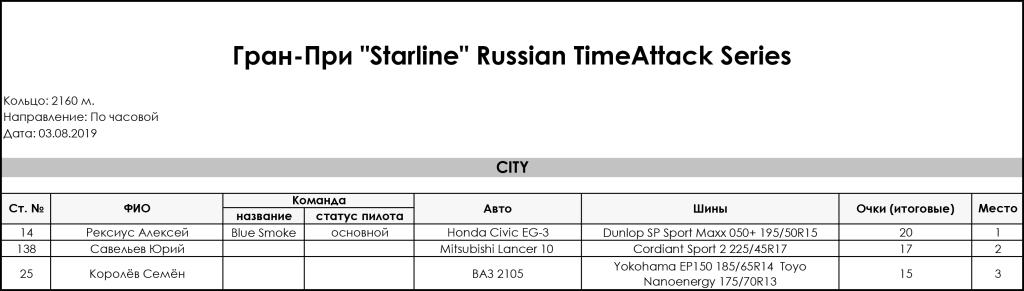 3_Stage_Gran_Pri_Starline_Russian_TimeAttack_Series_2019_City