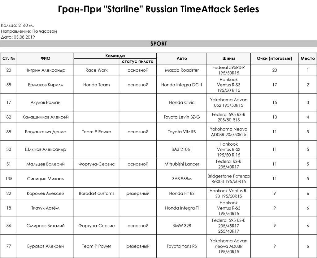 3_Stage_Gran_Pri_Starline_Russian_TimeAttack_Series_2019_Sport
