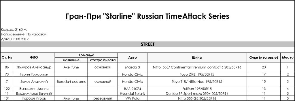 3_Stage_Gran_Pri_Starline_Russian_TimeAttack_Series_2019_Street