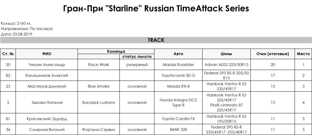 3_Stage_Gran_Pri_Starline_Russian_TimeAttack_Series_2019_Track