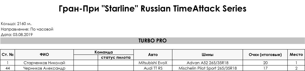 3_Stage_Gran_Pri_Starline_Russian_TimeAttack_Series_2019_Turbo_Pro
