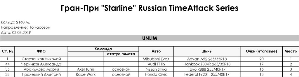 3_Stage_Gran_Pri_Starline_Russian_TimeAttack_Series_2019_Unlim