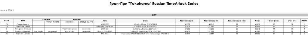 4_Stage_Gran_Pri_Yokohama_Russian_TimeAttack_Series_2019_City
