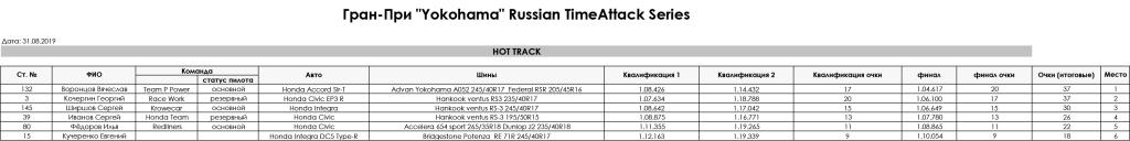 4_Stage_Gran_Pri_Yokohama_Russian_TimeAttack_Series_2019_Hot_Track