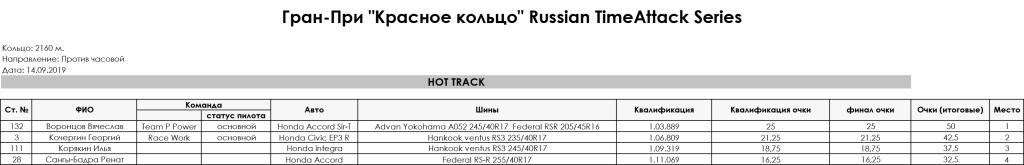 5_stage_Gran-Pri_RedRing_Russian_TimeAttack_Series_2019_HOT_TRACK