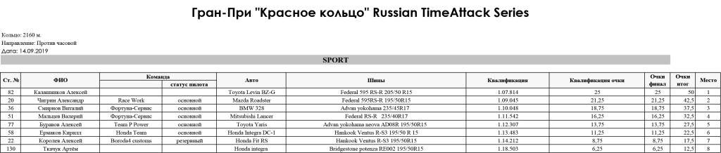 5_stage_Gran-Pri_RedRing_Russian_TimeAttack_Series_2019_SPORT