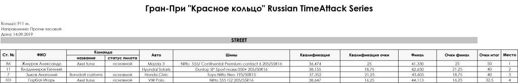 5_stage_Gran-Pri_RedRing_Russian_TimeAttack_Series_2019_STREET