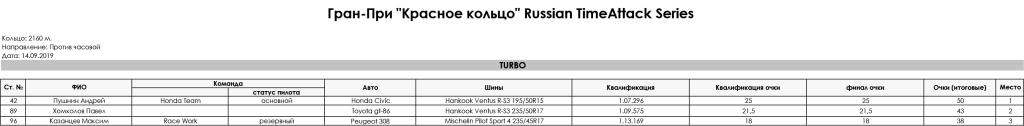 5_stage_Gran-Pri_RedRing_Russian_TimeAttack_Series_2019_TURBO