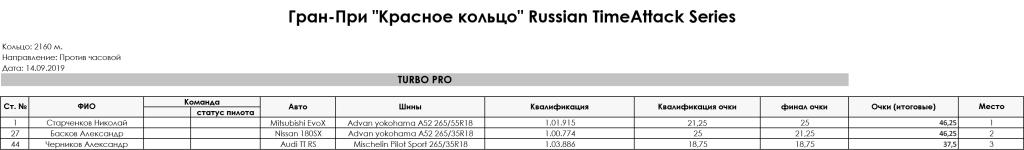 5_stage_Gran-Pri_RedRing_Russian_TimeAttack_Series_2019_TURBO_PRO
