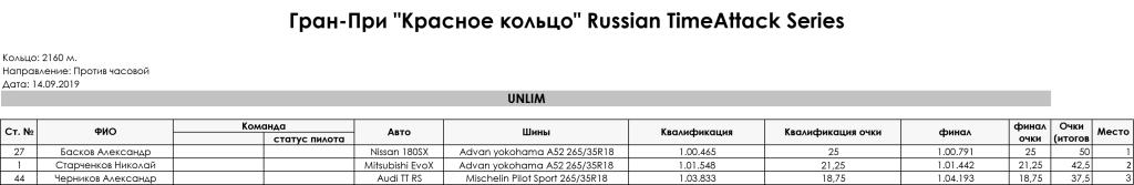 5_stage_Gran-Pri_RedRing_Russian_TimeAttack_Series_2019_UNLIM